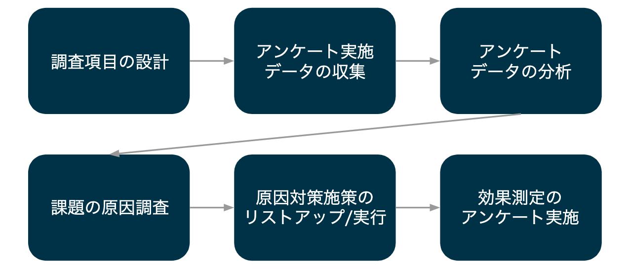 組織診断ツール・組織サーベイの活用の流れ