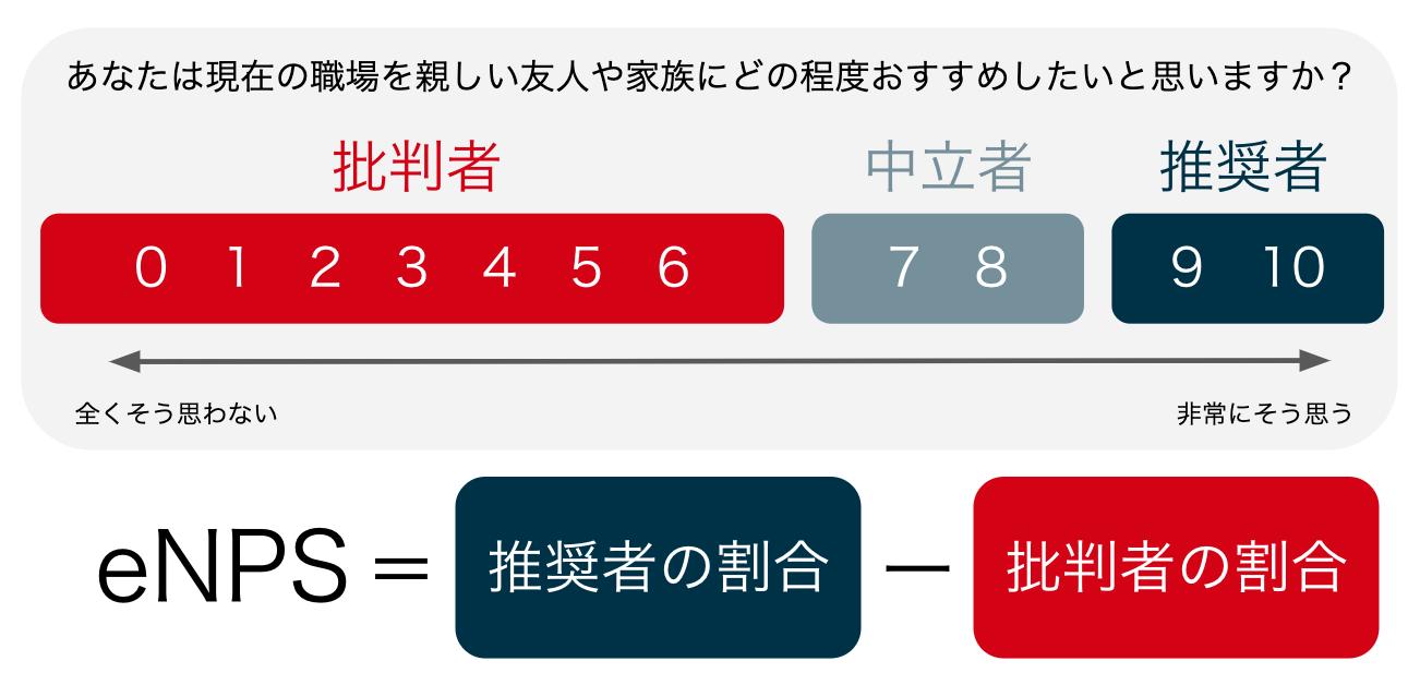 eNPS 計算方法