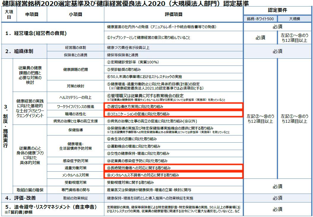 ハイジ活用_健康経営優良法人2020(大規模法人部門 ※ホワイト500含む)の認定基準