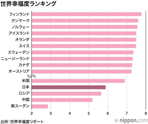 ウェルビーイング_世界幸福度ランキング_日本