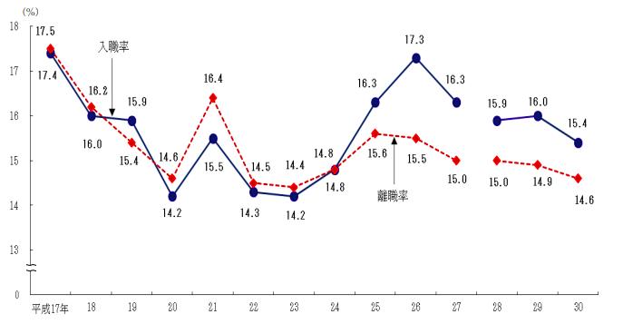 人材定着_離職率_日本