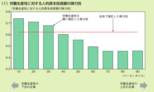 人材教育_労働生産性の向上