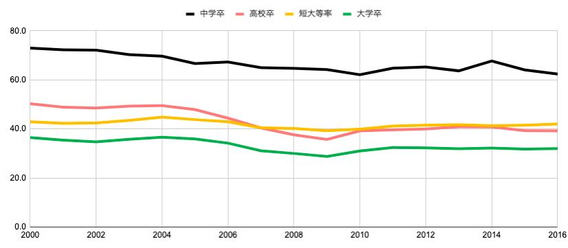 入社3年目までの新卒の離職率データ