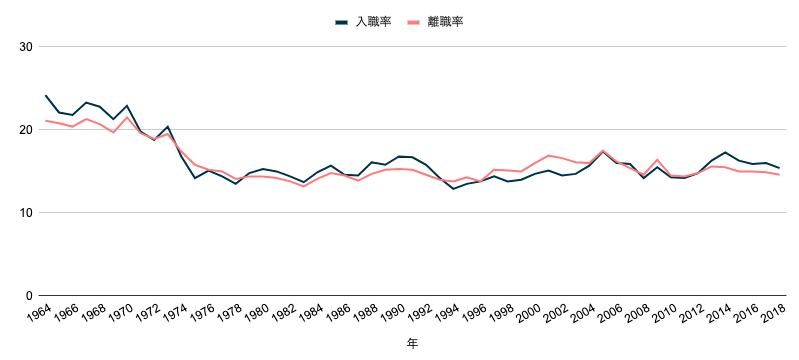 全体の離職率・入職率の推移