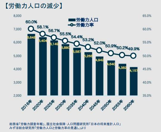労働力人口推移