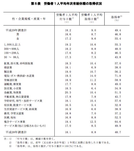 日本において休み方改革が必要な理由_年次有給休暇取得率