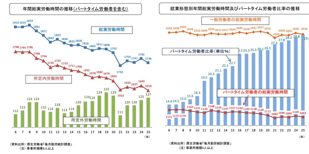 日本において休み方改革が必要な理由_年次有給休暇取得率_長時間労働