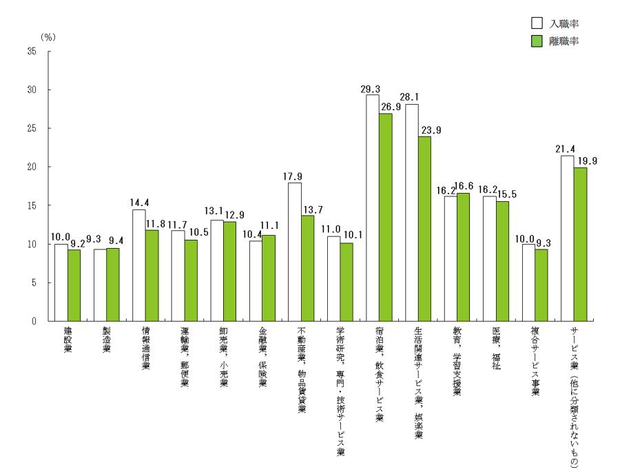 業界別の離職率データ