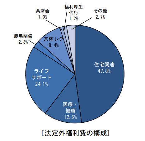 法定外福利費の構成