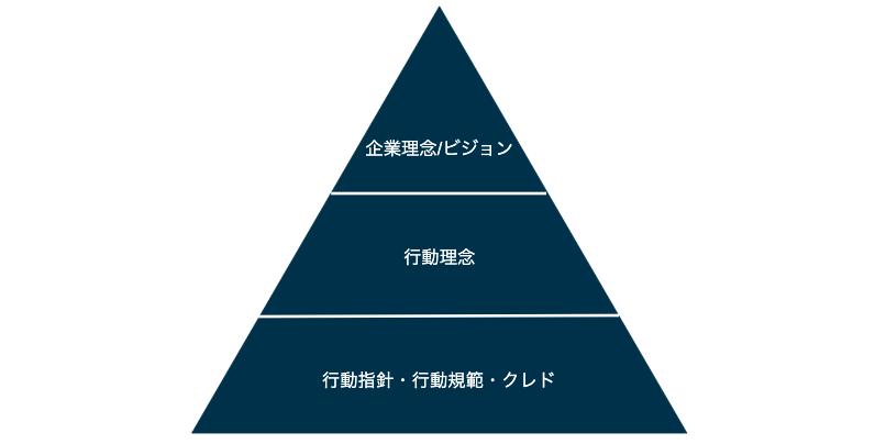 行動指針・行動規範と企業理念・行動理念の違い