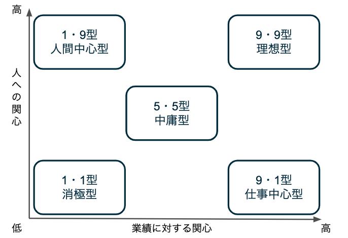 マネジリアル・グリッド理論の5つのリーダーシップスタイル