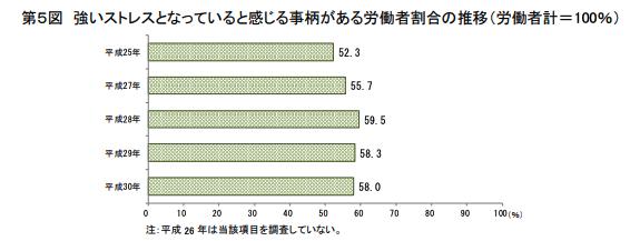 日本で仕事や職場生活でストレスを感じる従業員の割合