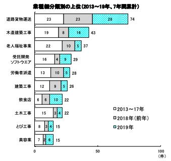 運輸・物流業界「人手不足倒産」の動向調査(2019年1~12月)|帝国データバンク