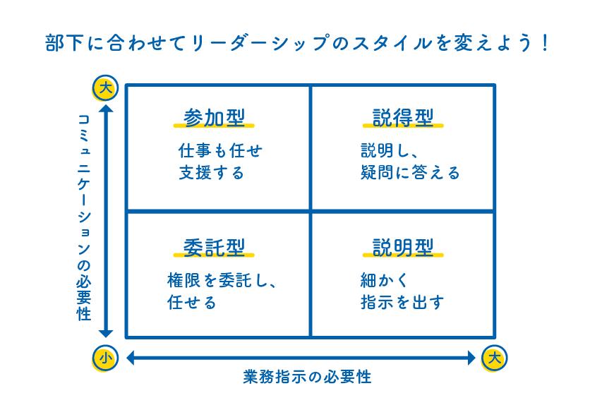 SL理論の4つの基本的リーダーシップ・スタイル
