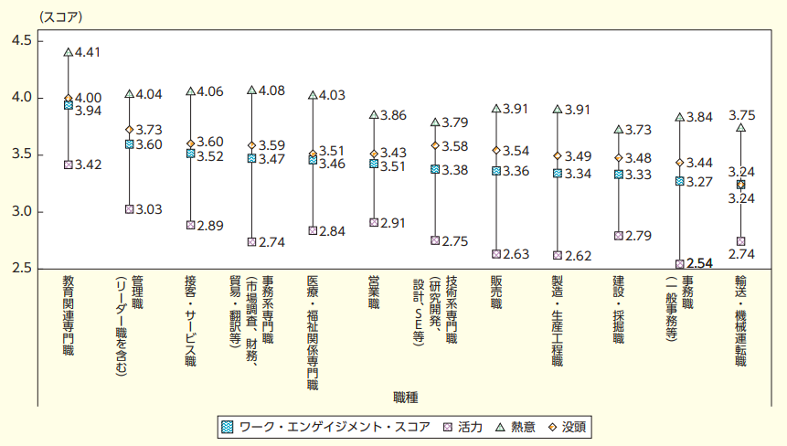日本におけるワークエンゲージメントのスコア_職種別