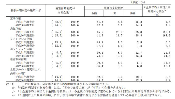 リフレッシュ休暇の付与日数と賃金の支給