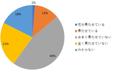 日本における戦略人事に関する現状