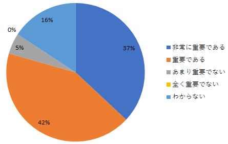 日本における戦略人事に関する現状_重要性