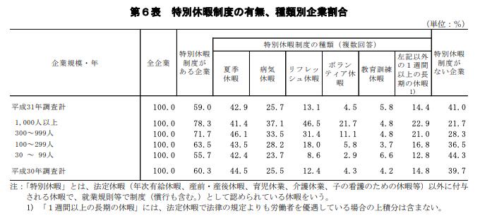 日本企業におけるリフレッシュ休暇の実態_厚生労働省調査